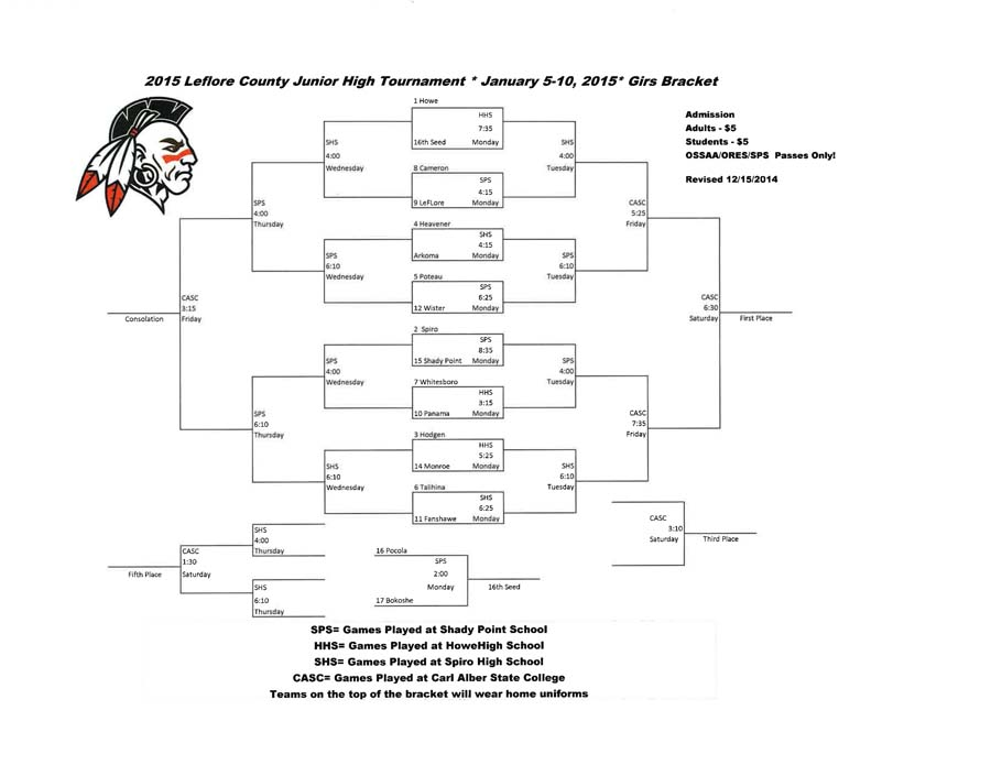 JH girls bracket