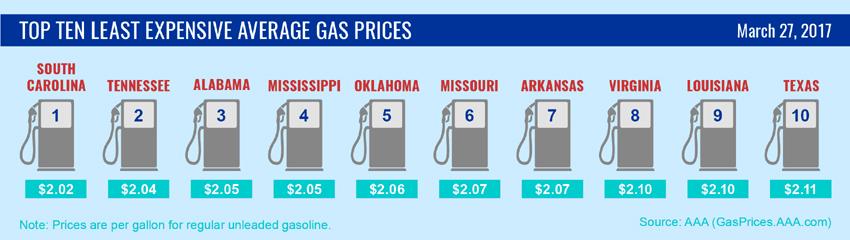 gas price thing