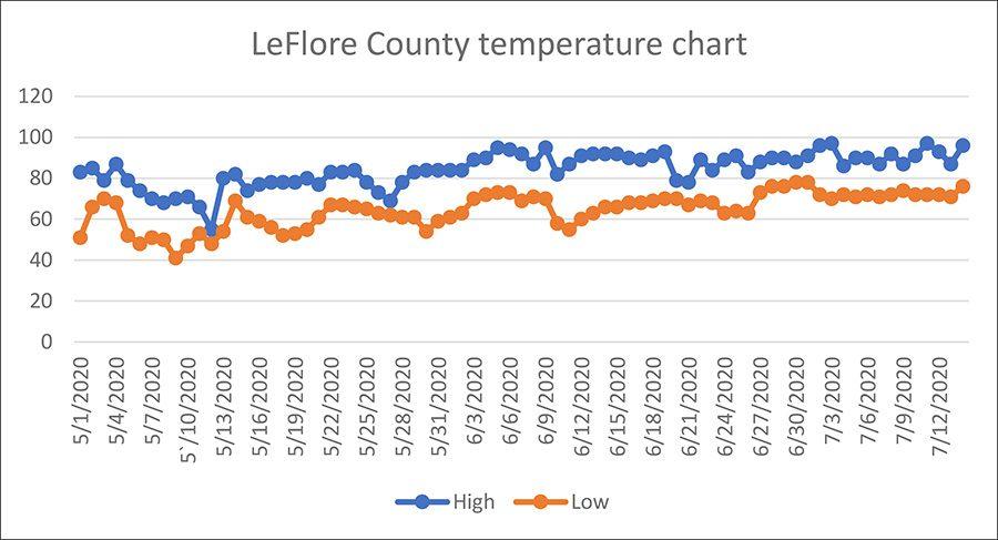 2020 temperatures(AutoRecovered)