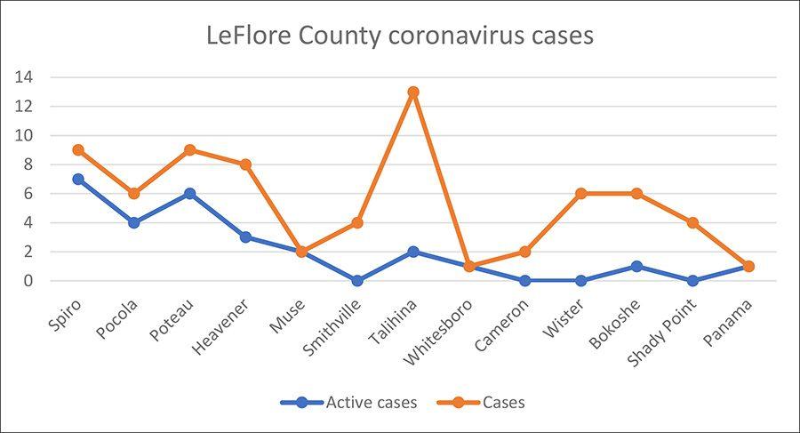 LeFlore County coronavirus cases(AutoRecovered)