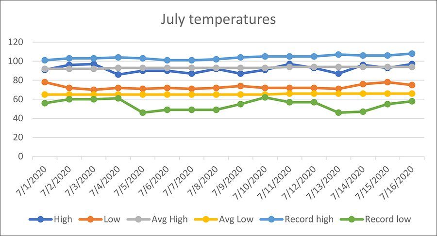 june weather chart