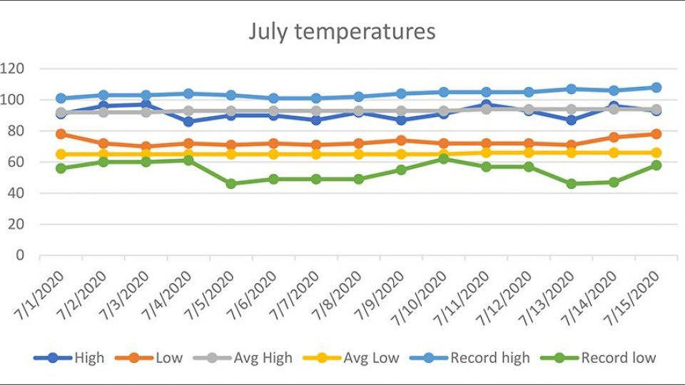 june weather chart(AutoRecovered)