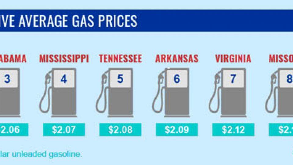 gas pricesweb