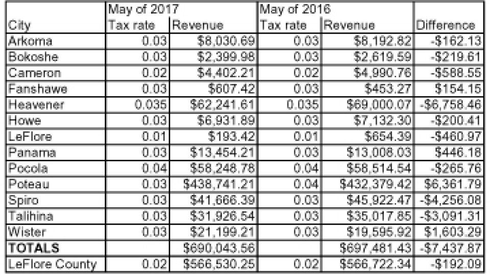 sales tax May 2017
