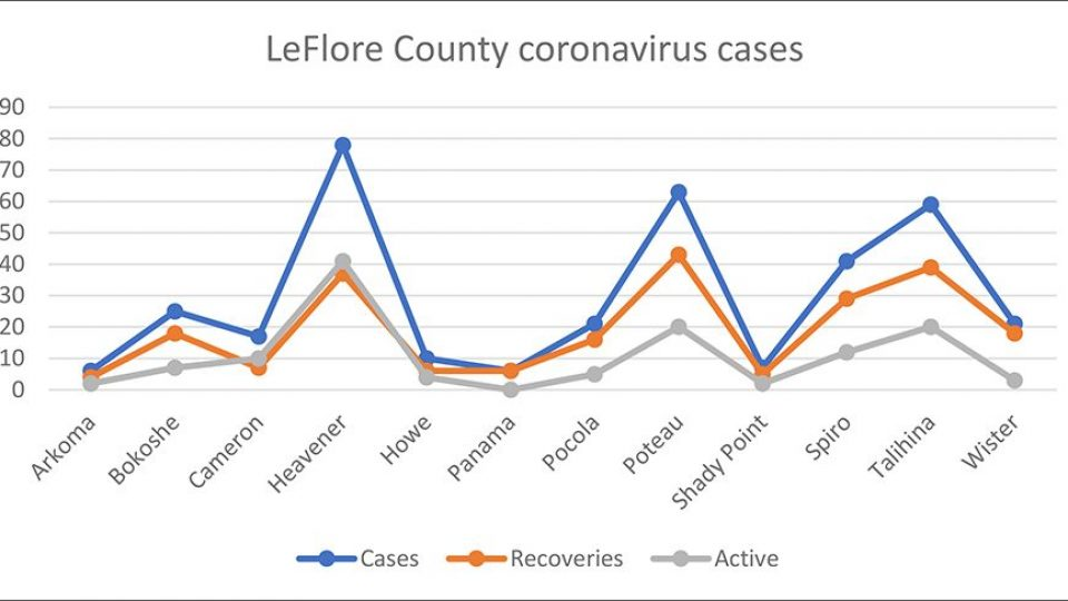 leflore county current coronavirus cases for 8720